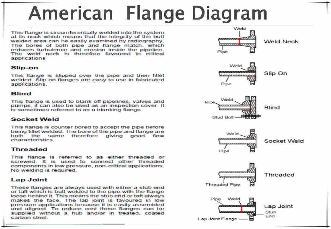 Diagram of Titanium Flanges