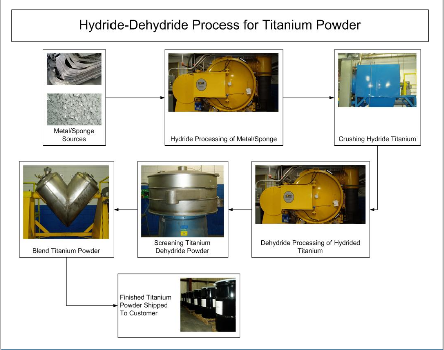 Titanium Powder Processing